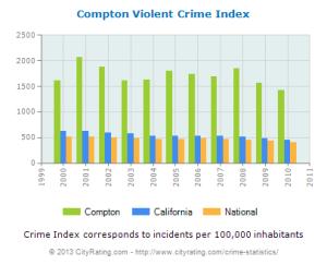 compton-violent-crime-per-capita